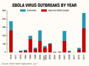 Ebola Virus outbreaks by years